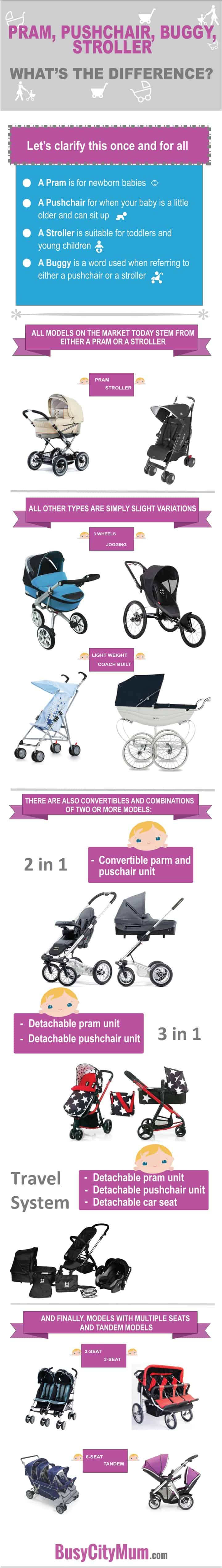 Difference between a Pram, Stroller, Buggy, and Pushchair